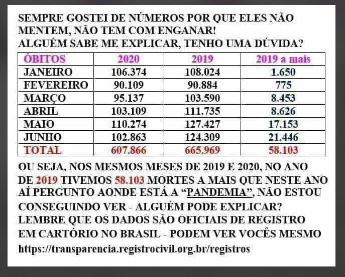 Primeiro semestre de 2019 NÃO teve mais óbitos que o mesmo período em 2020 no Brasil
