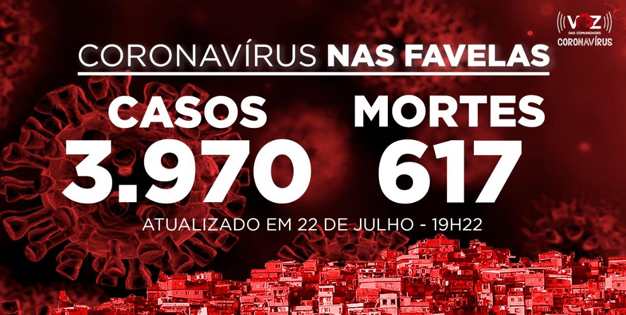Favelas do Rio registram 62 novos casos e 5 mortes de Covid-19 nesta quarta-feira (22)