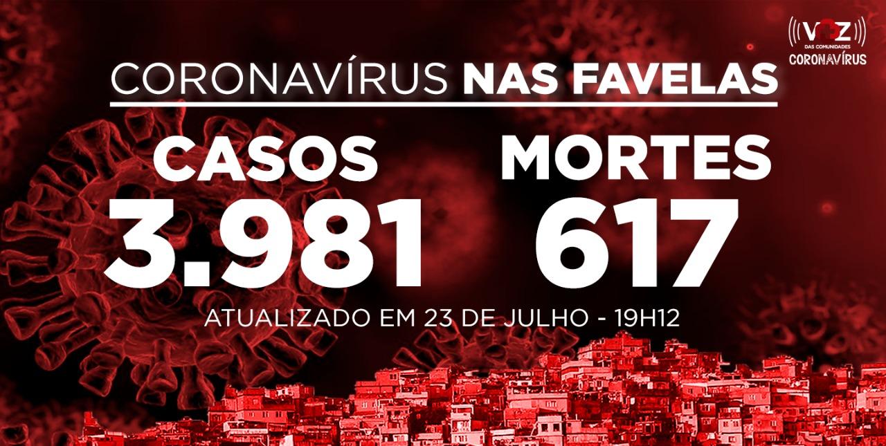 Favelas do Rio registram 11 novos casos de Covid-19 nesta quinta-feira (23)