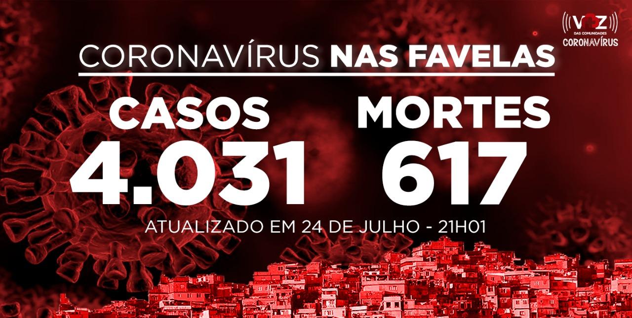 Favelas do Rio registram 50 novos casos de Covid-19 nesta sexta-feira (24)