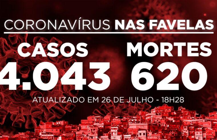 Favelas do Rio registram 3 novos casos e 2 mortes de Covid-19 neste domingo (26)