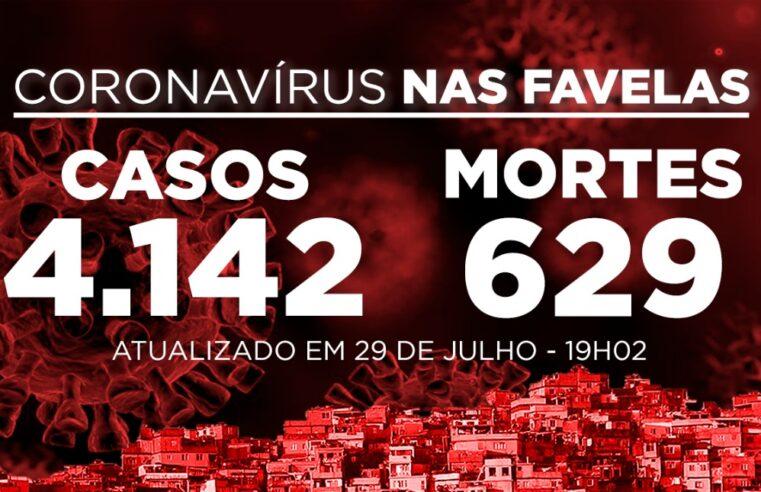 Favelas do Rio registram 38 novos casos e 5 mortes de Covid-19 nesta quarta-feira (29)