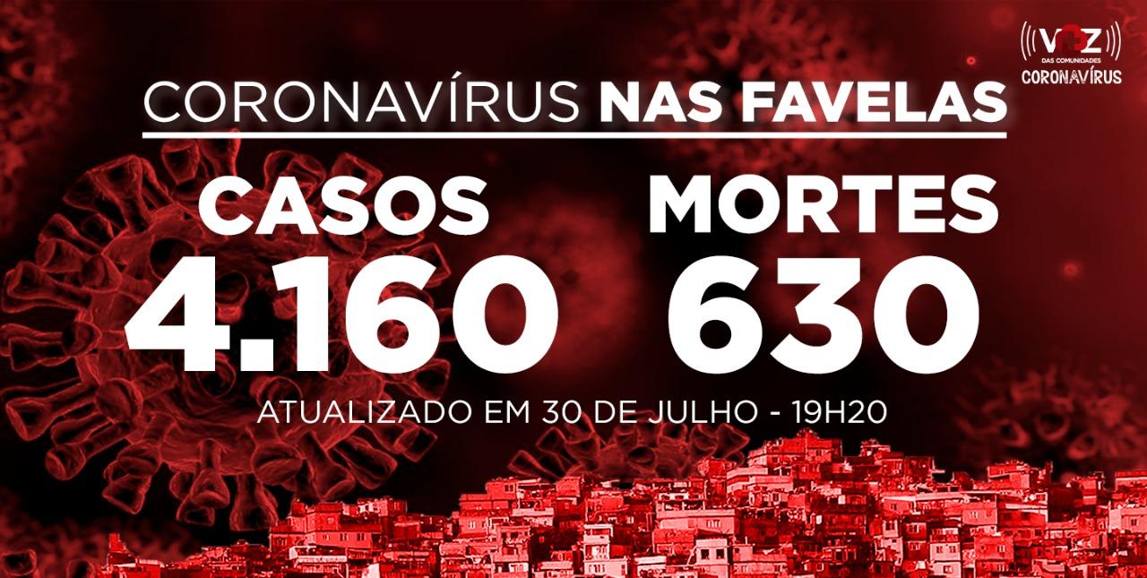 Favelas do Rio registram 18 novos casos e 1 morte de Covid-19 nesta quinta-feira (30)