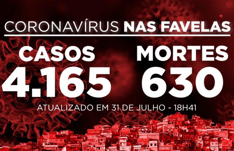 Favelas do Rio registram 5 novos casos de Covid-19 nesta sexta-feira (31)