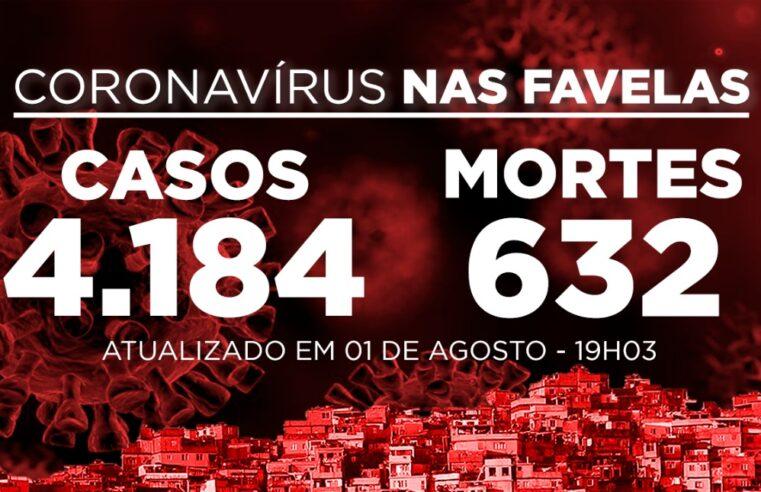 Favelas do Rio registram 19 novos casos e 2 mortes de Covid-19 neste sábado (01)