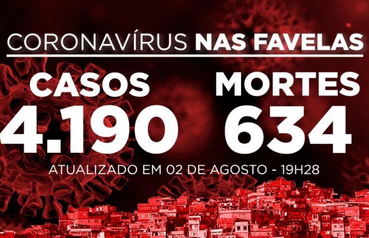 Favelas do Rio registram 6 novos casos e 2 mortes de Covid-19 neste domingo (02)
