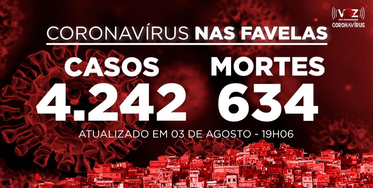 Favelas do Rio registram 52 novos casos de Covid-19 nesta segunda-feira (03)