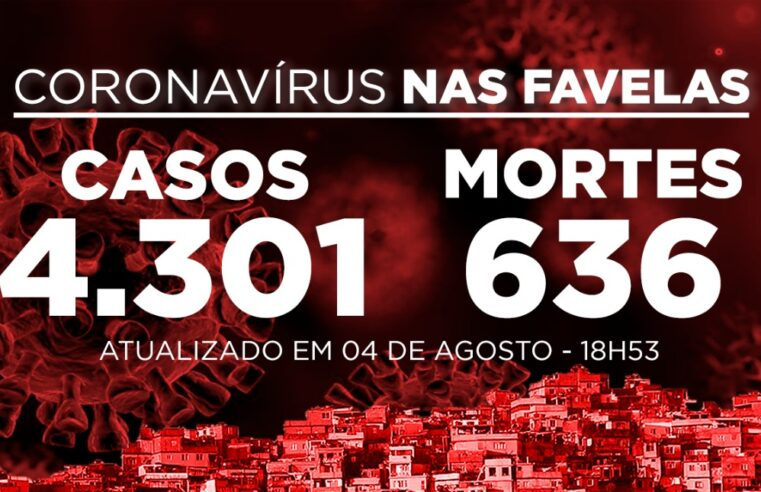 Favelas do Rio registram 59 novos casos e 2 mortes de Covid-19 nesta terça-feira (04)
