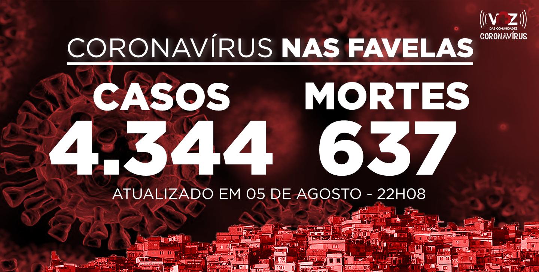 Favelas do Rio registram 43 novos casos e 1 morte de Covid-19 nesta quarta-feira (05)