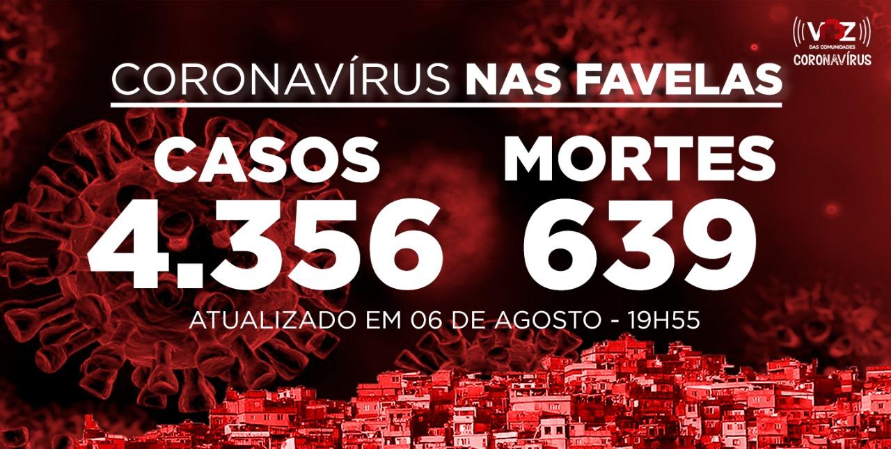 Painel de Atualização de Coronavírus nas Favelas do Rio de Janeiro 06.08.2020