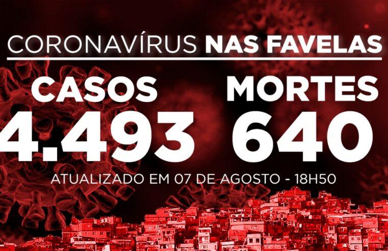 Favelas do Rio registram 137 novos casos e 1 morte de Covid-19 nesta sexta-feira (07)