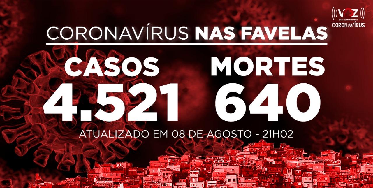 Favelas do Rio registram 28 novos casos de Covid-19 neste sábado (08)
