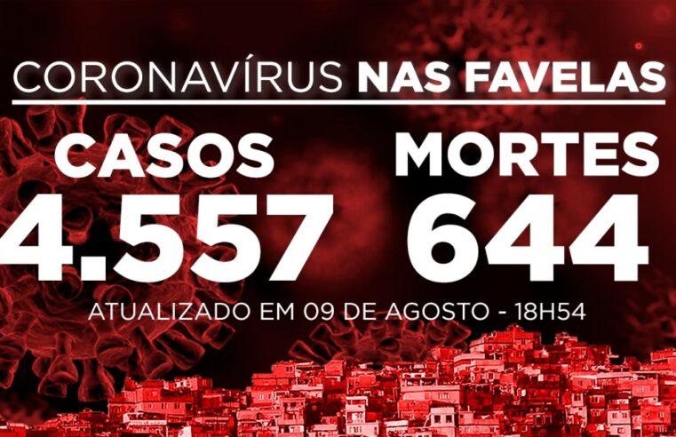 Favelas do Rio registram 36 novos casos e 4 mortes de Covid-19 neste domingo (09)