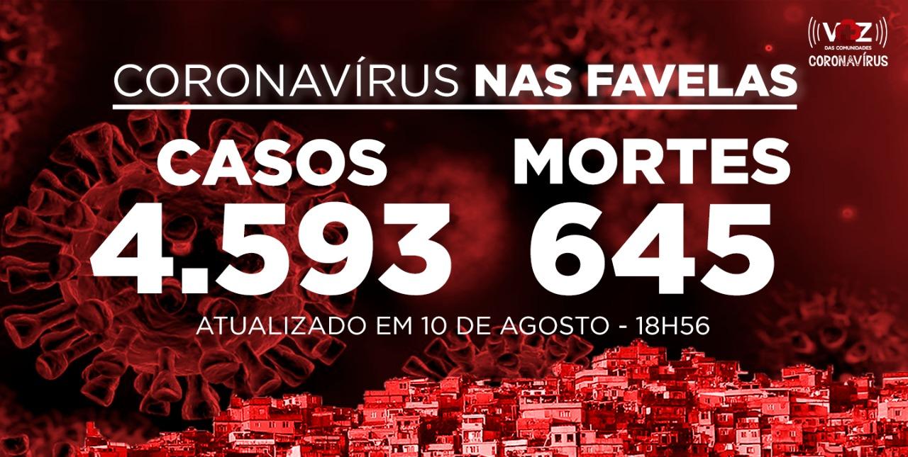 Favelas do Rio registram 36 novos casos e 1 morte de Covid-19 nesta segunda-feira (10)