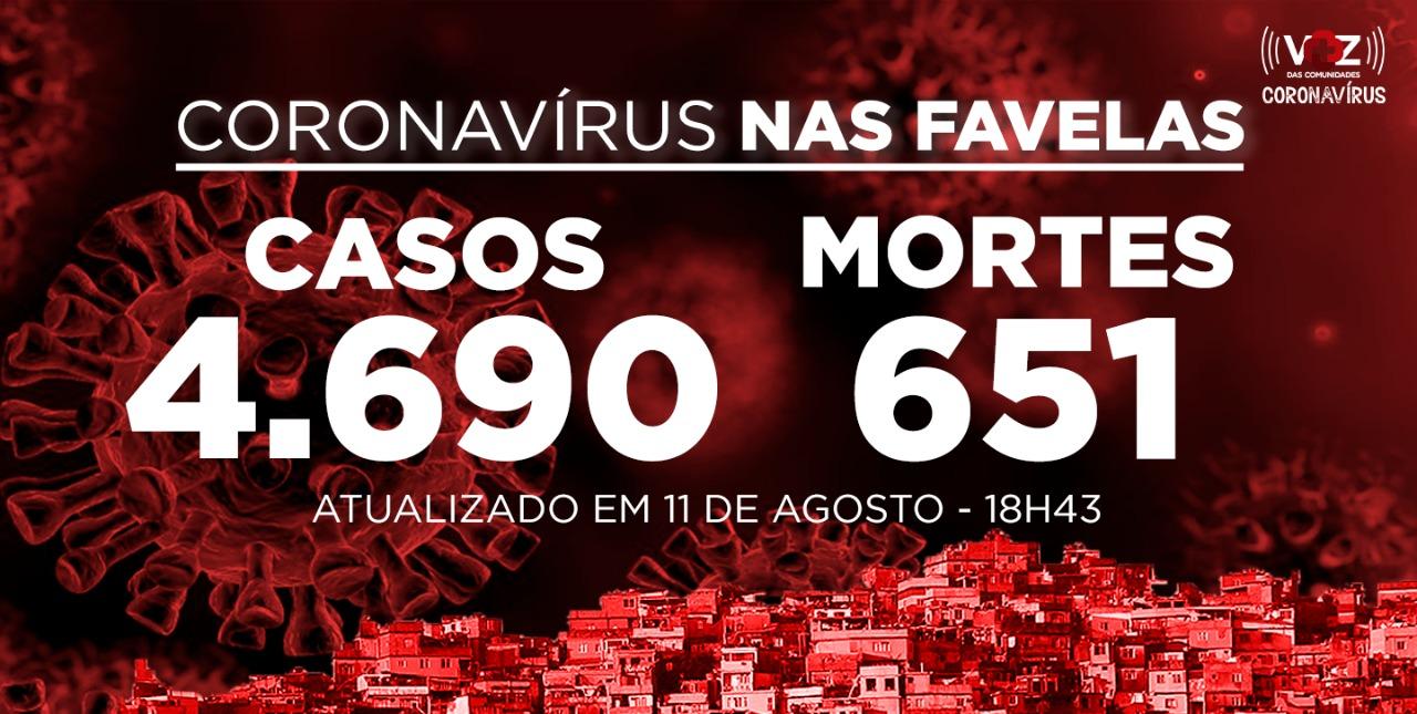 Favelas do Rio registram 97 novos casos e 6 mortes de Covid-19 nesta terça-feira (11)