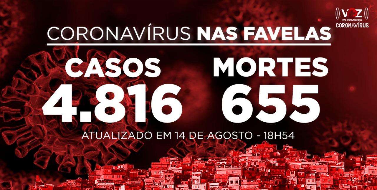 Favelas do Rio registram 33 novos casos e 1 morte de Covid-19 nesta sexta-feira (14)