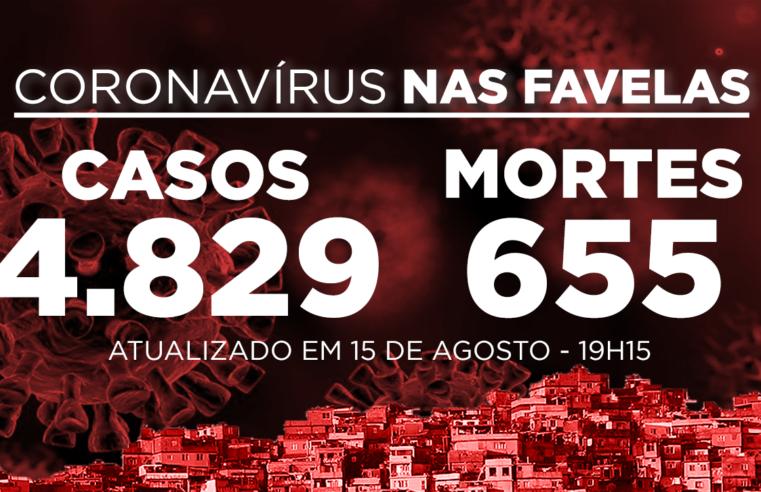 Favelas do Rio registram 13 novos casos de Covid-19 neste sábado (15)