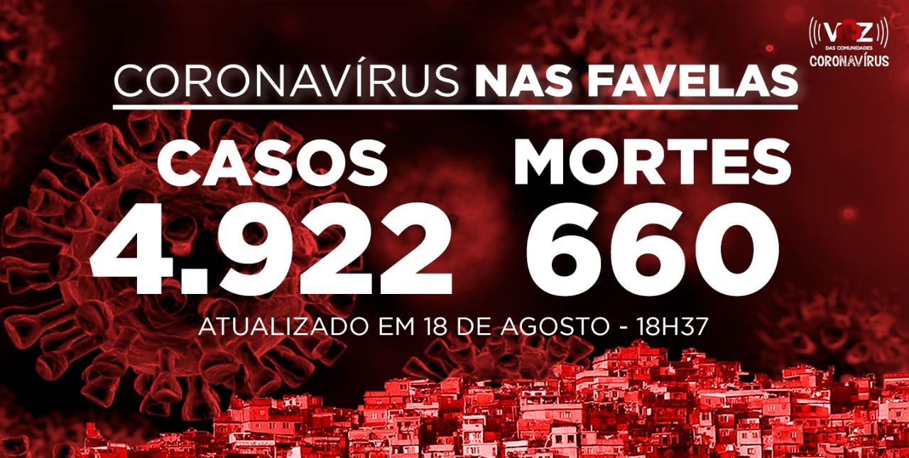 Favelas do Rio registram 60 novos casos e 4 mortes de Covid-19 nesta terça-feira (18)