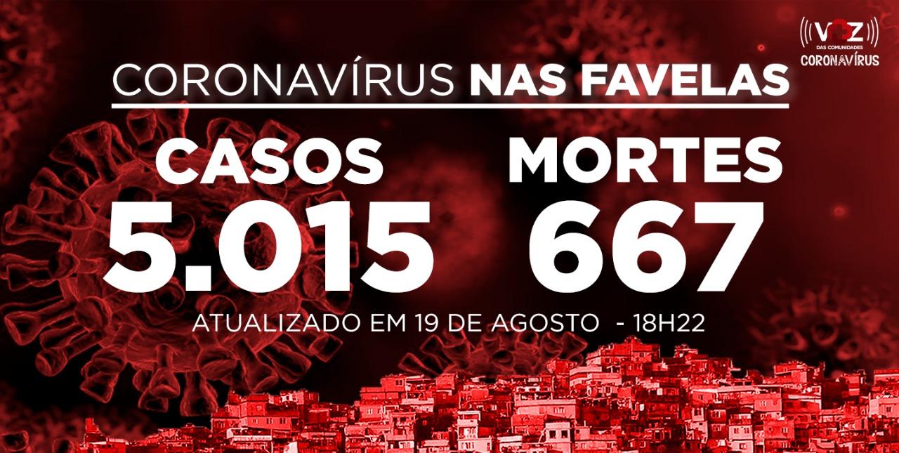 Favelas do Rio registram 93 novos casos e 7 mortes de Covid-19 nesta quarta-feira (19)
