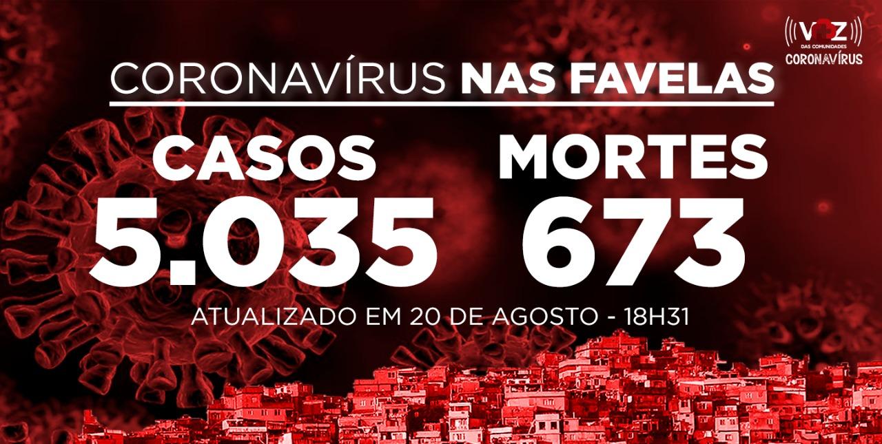 Favelas do Rio registram 20 novos casos e 6 mortes de Covid-19 nesta quinta-feira (20)
