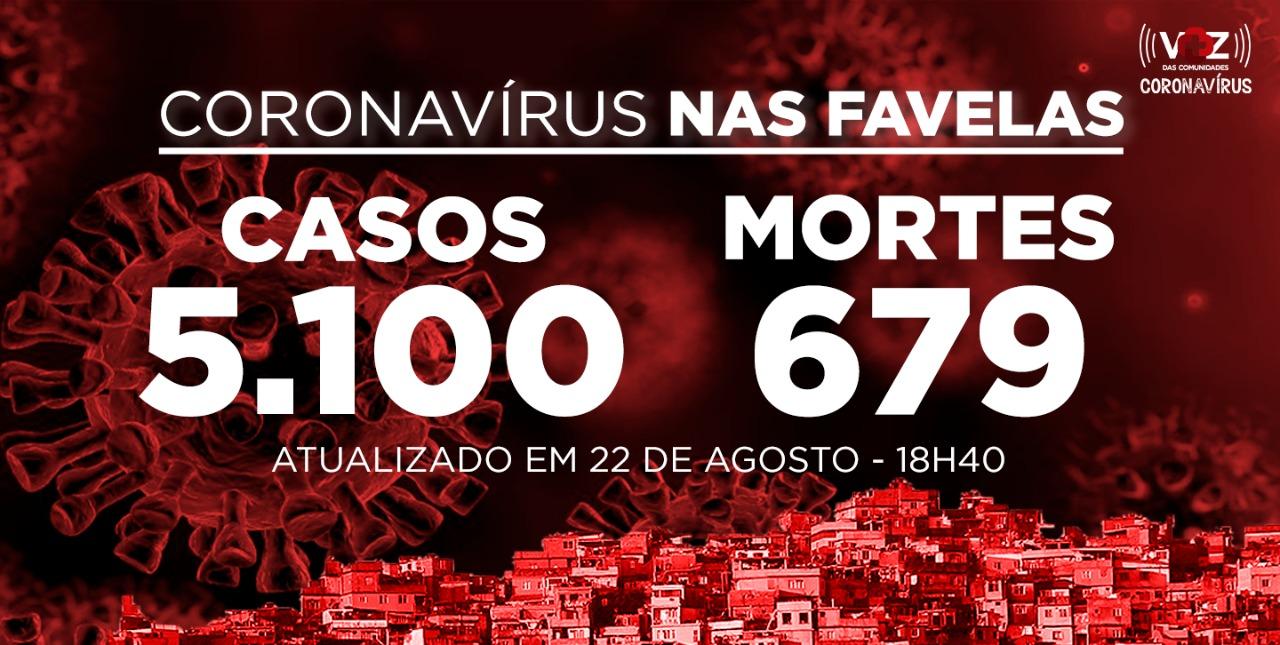 Favelas do Rio registram 36 novos casos e 1 morte de Covid-19 neste sábado (22)