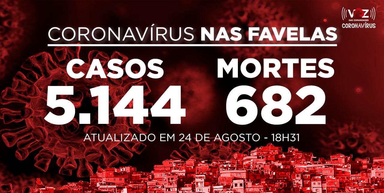 Favelas do Rio registram 14 novos casos e 2 mortes de Covid-19 nesta segunda-feira (24)