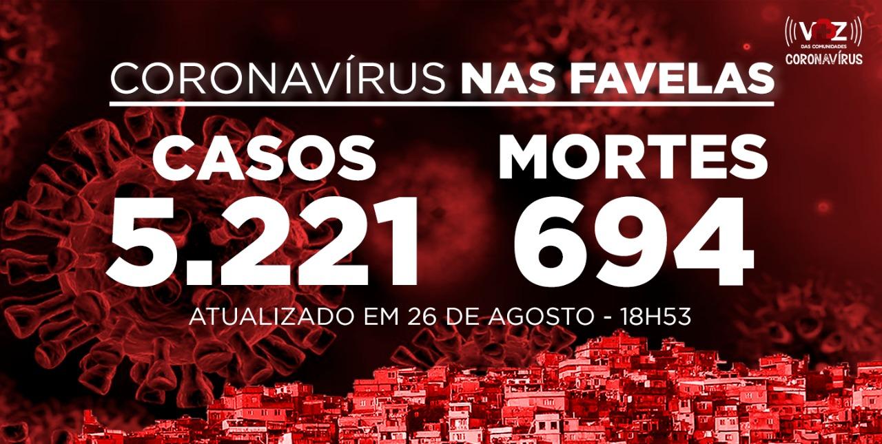 Favelas do Rio registram 60 novos casos e 9 mortes de Covid-19 nesta quarta-feira (26)