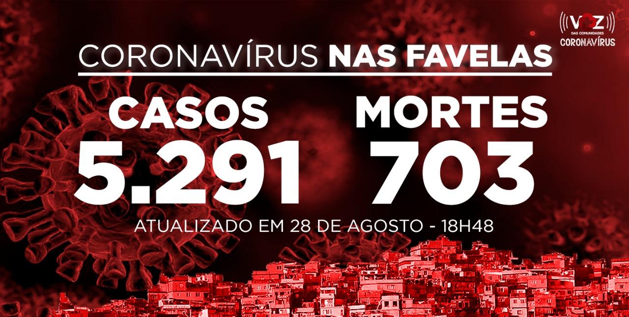 Favelas do Rio registram 32 novos casos e 2 mortes de Covid-19 nesta sexta-feira (28)