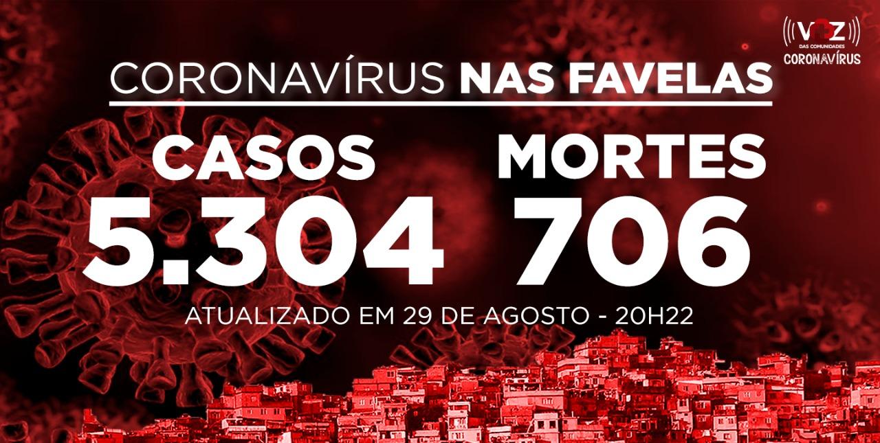 Favelas do Rio registram 13 novos casos e 3 mortes de Covid-19 neste sábado (29)