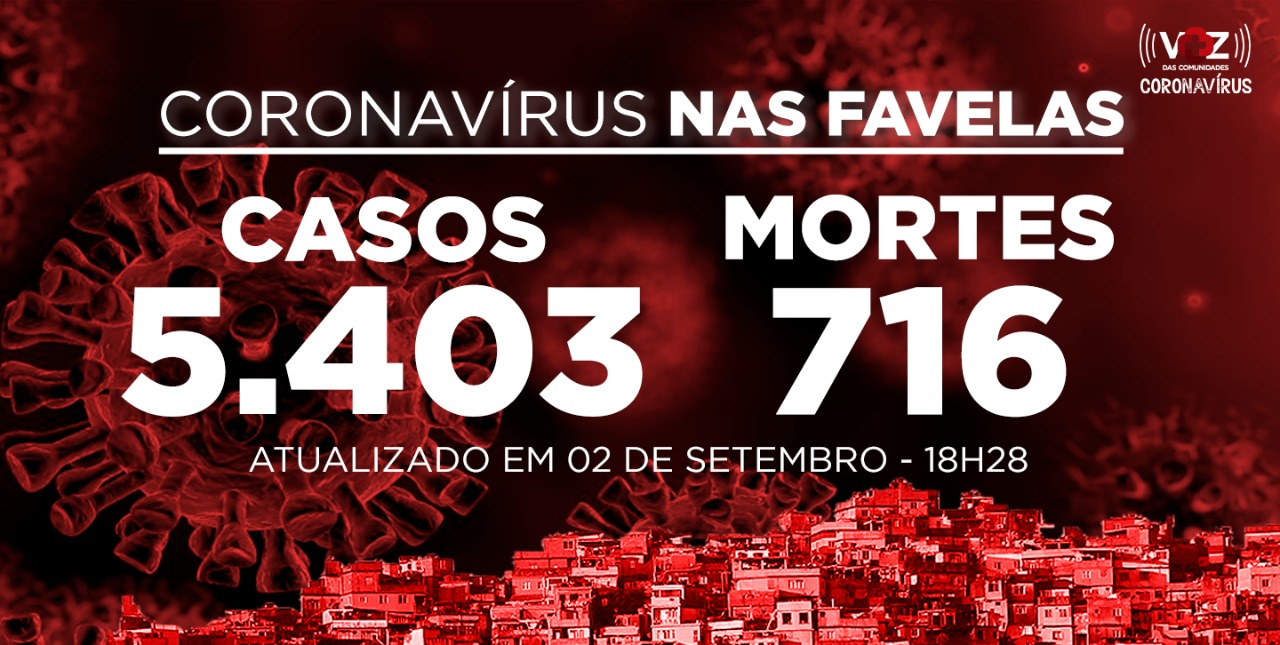 Favelas do Rio registram 22 novos casos e 6 mortes de Covid-19 nesta quarta-feira (02)
