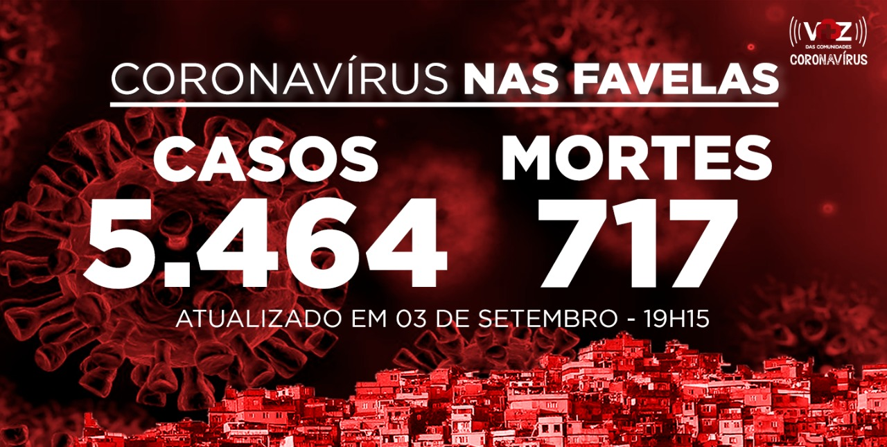 Favelas do Rio registram 61 novos casos e 1 morte de Covid-19 nesta quinta-feira (03)