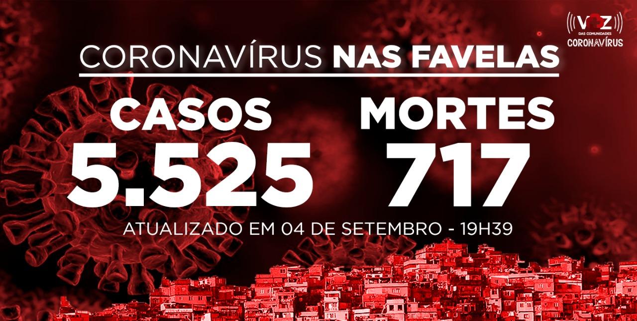 Favelas do Rio registram 61 novos casos de Covid-19 nesta sexta-feira (04)