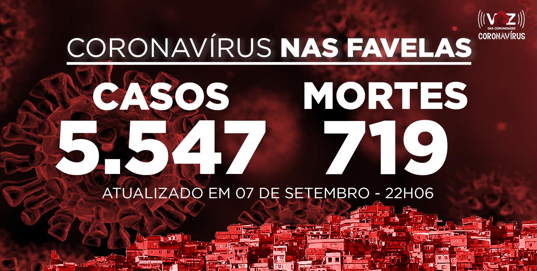 Favelas do Rio registram 5 novos casos e 1 morte de Covid-19 nesta segunda-feira (07)