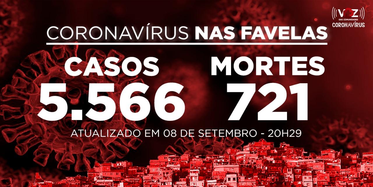 Favelas do Rio registram 19 novos casos e 2 mortes de Covid-19 nesta terça-feira (08)