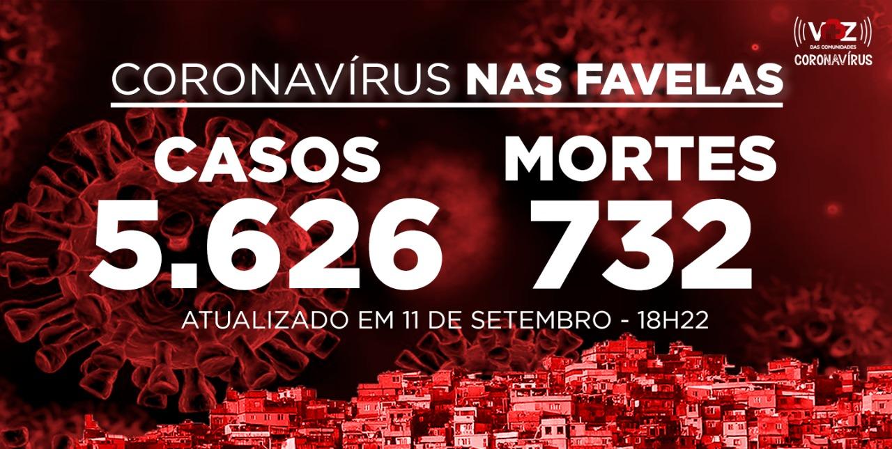 Favelas do Rio registram 3 novos casos de Covid-19 nesta sexta-feira (11)