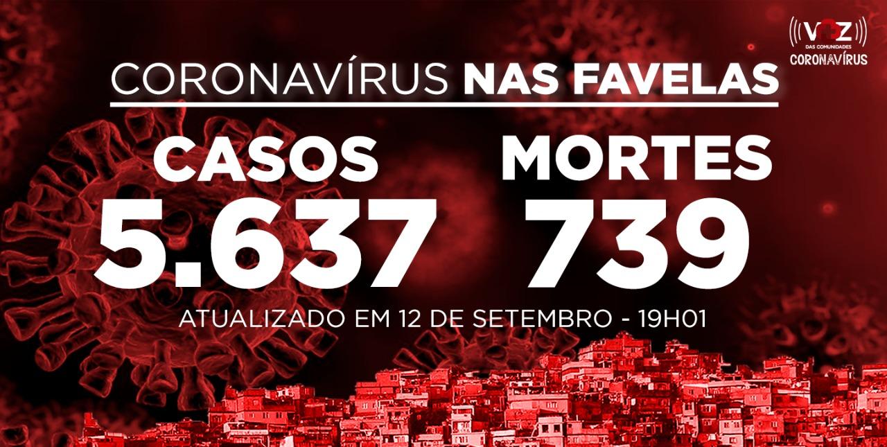 Favelas do Rio registram 11 novos casos e 7 mortes de Covid-19 neste sábado (12)