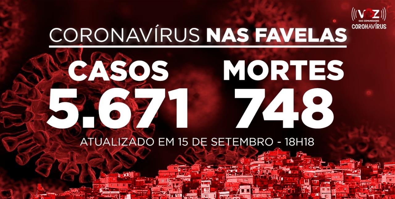 Favelas do Rio registram 33 novos casos e 9 mortes de Covid-19 nesta terça-feira (15)