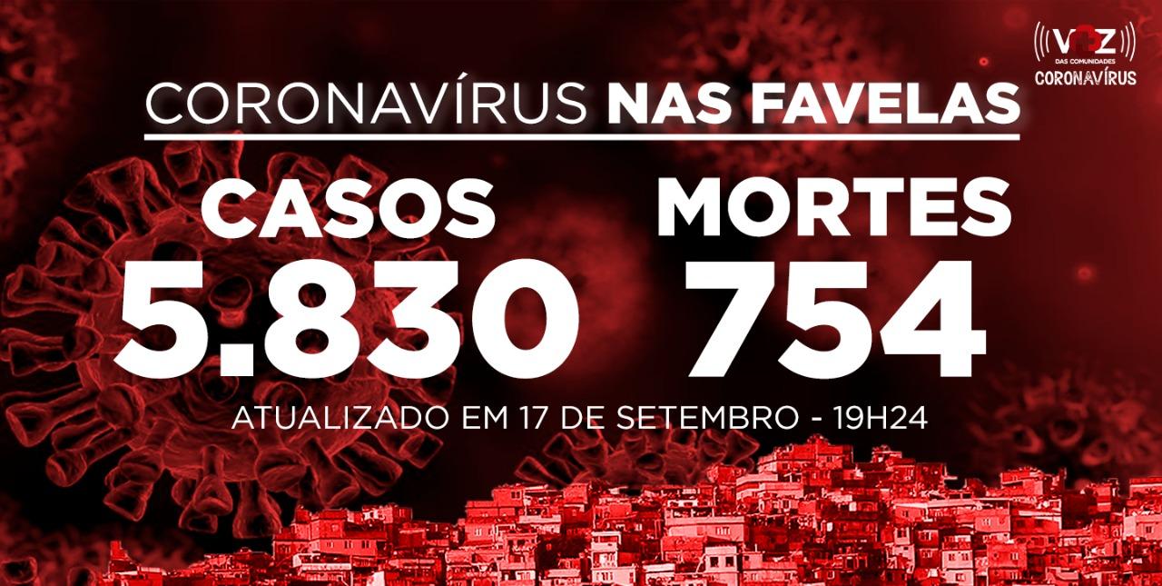 Favelas do Rio registram 132 novos casos e 4 mortes de Covid-19 nesta quinta-feira (17)