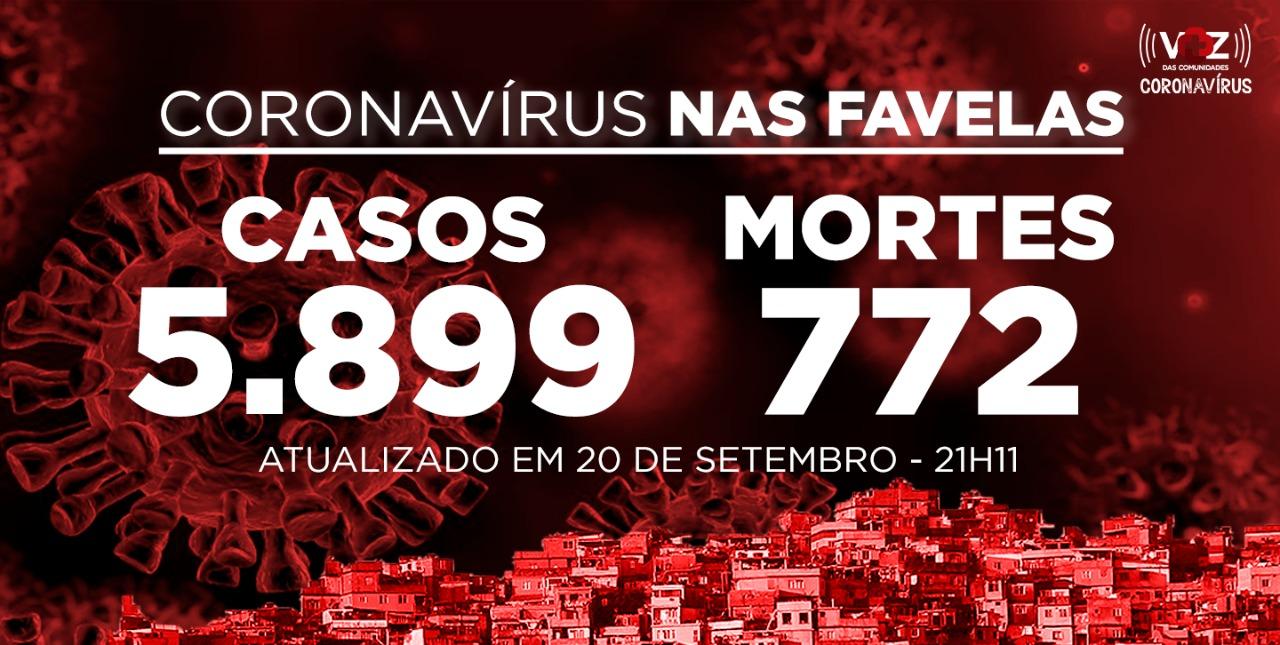 Favelas do Rio registram 69 novos casos e 18 mortes de Covid-19 neste domingo