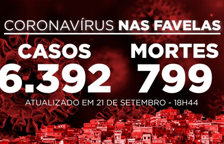 Favelas do Rio registram 493 novos casos e 27 mortes de Covid-19 nesta segunda-feira (21)