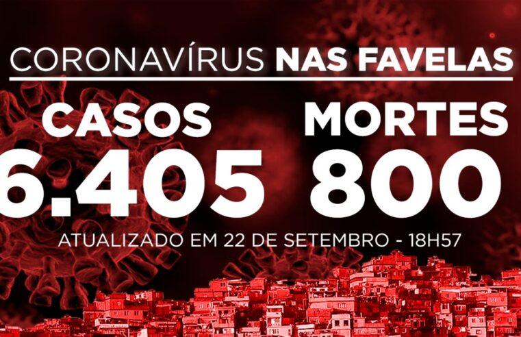 Favelas do Rio registram 13 novos casos e 1 morte de Covid-19 nesta terça-feira (22)