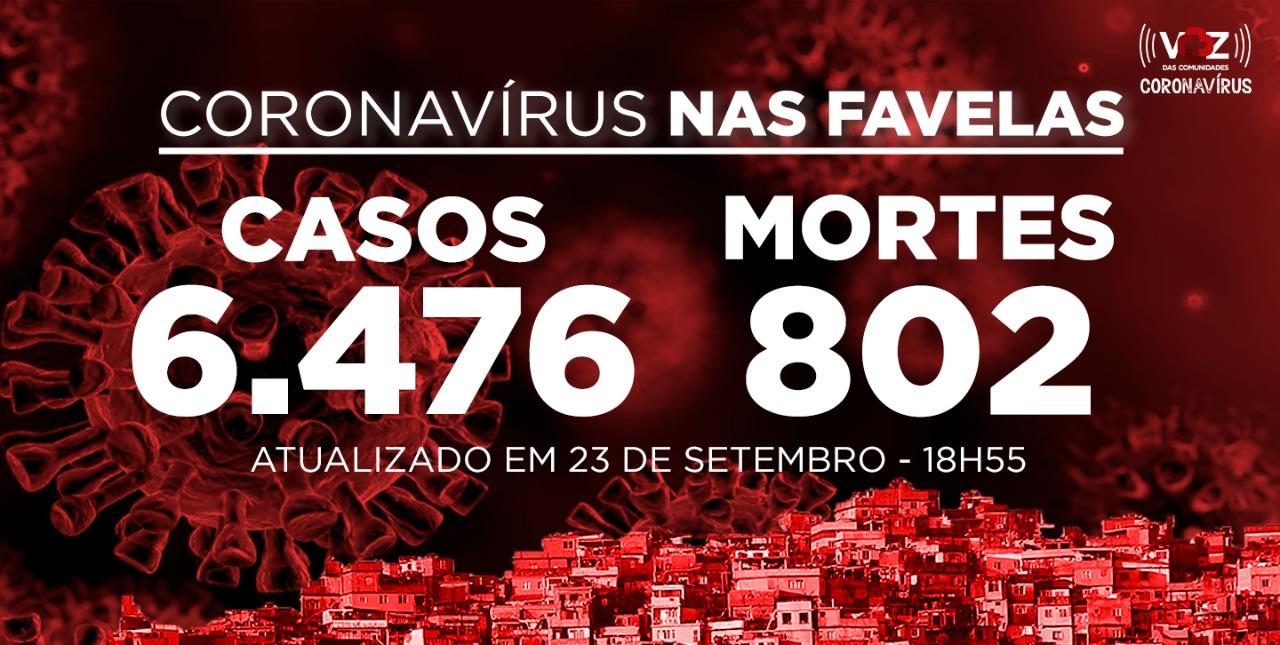 Favelas do Rio registram 71 novos casos e 2 mortes de Covid-19 nesta quarta-feira (23)
