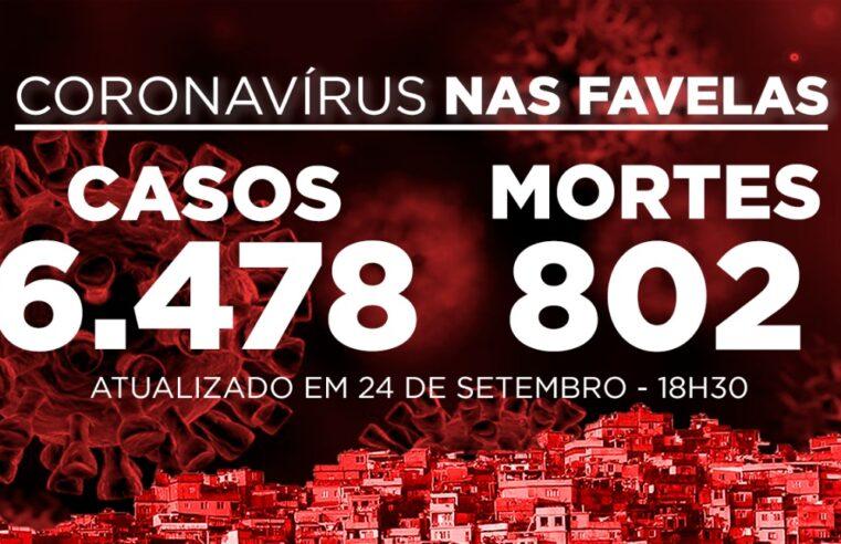 Favelas do Rio registram 2 novos casos de Covid-19 nesta quinta-feira (24)