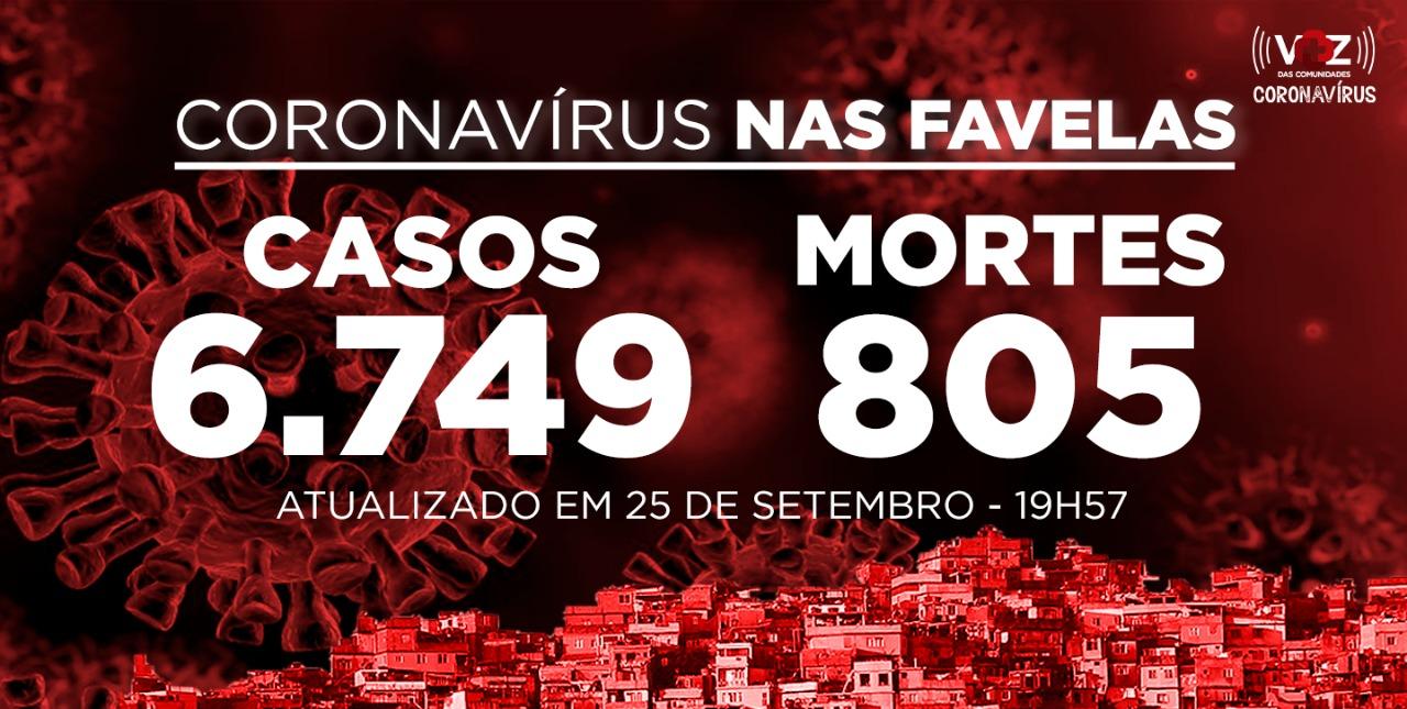 Favelas do Rio registram 271 novos casos e 3 mortes por Covid-19 nesta sexta-feira (25)