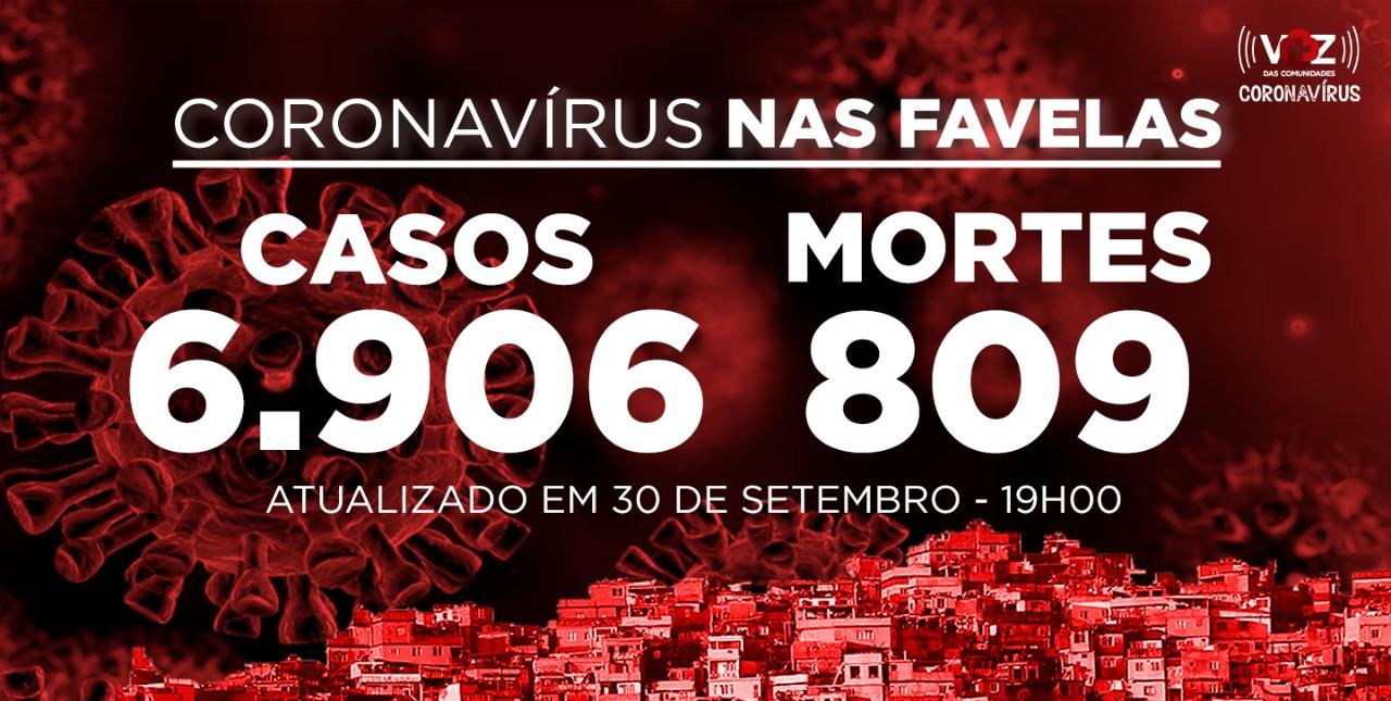 Favelas do Rio registram 5 novos casos e 1 morte por Covid-19 nesta quarta-feira (30)