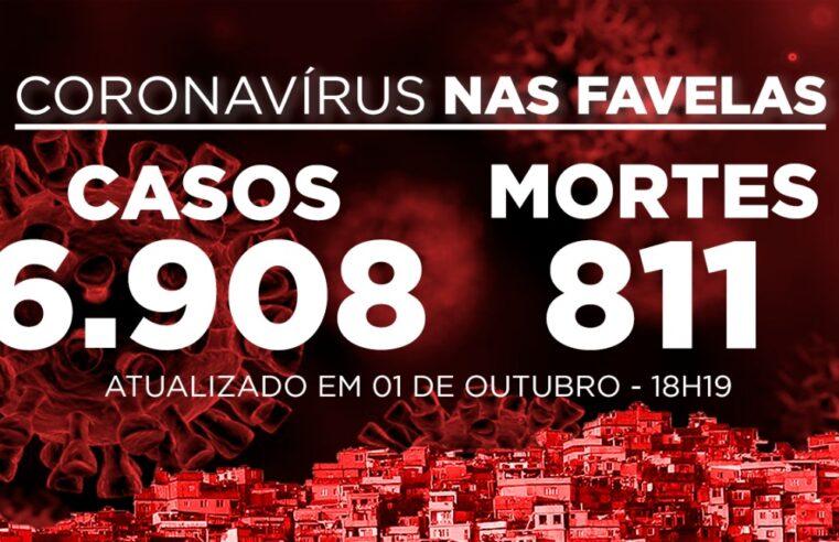 Favelas do Rio registram 2 novos casos e 2 morte por Covid-19 nesta quinta-feira (01)