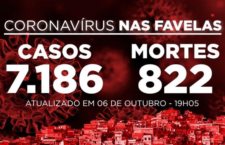 Favelas do Rio registram 86 novos casos e 4 mortes por Covid-19 nesta terça-feira (06)