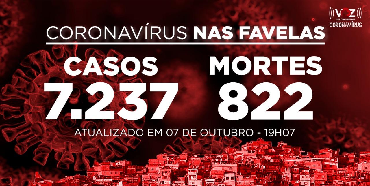 Favelas do Rio registram 51 novos casos e nenhuma morte por Covid-19 nesta quarta-feira (07)