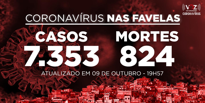 Favelas do Rio registram 70 novos casos e 2 mortes por Covid-19 nesta sexta-feira (09)