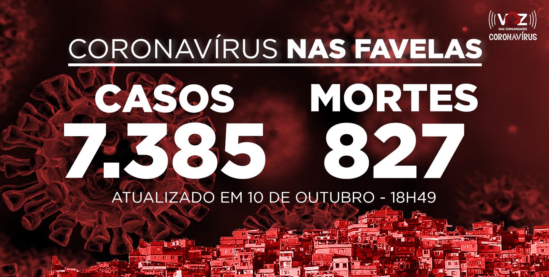 Favelas do Rio registram 32 novos casos e 3 mortes por Covid-19 neste sábado (10)